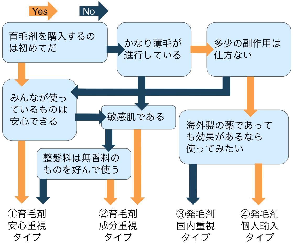 育毛剤選びのチャート図